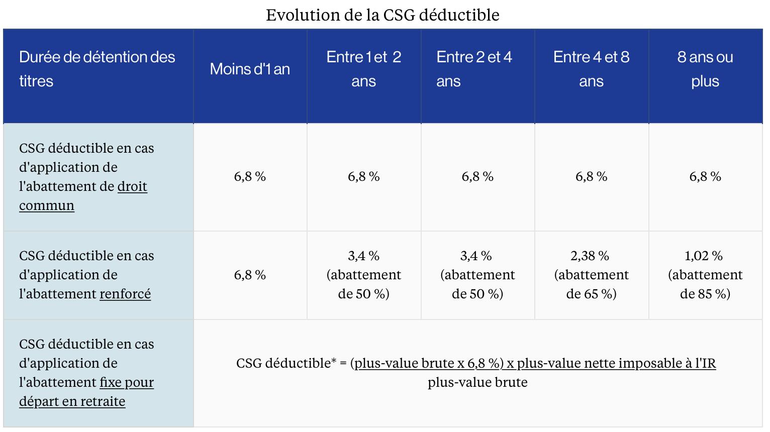 Accompagnement Solutions Pvm Le Choix Du Dispositif D